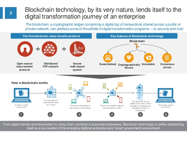 blockchain-a-nextgen-platform-for-enterprise-digital-transformation-3-638.jpg